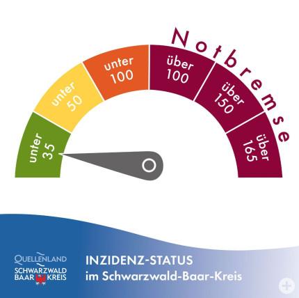 Infografik Landratsamt - Tachometer unter 35